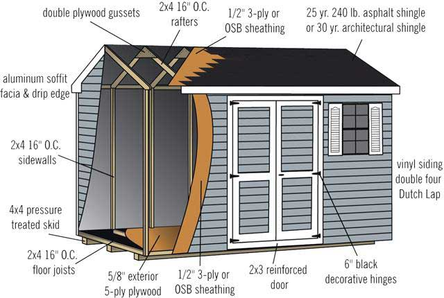 Amish Shed Cross Section